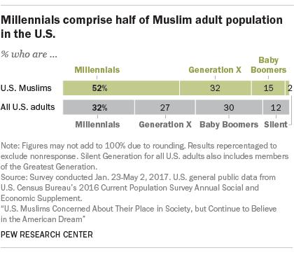 FT_17.10.25_muslimMillennials_420px