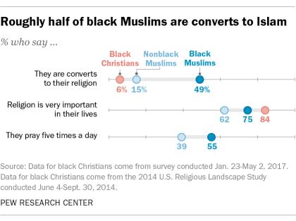 ft_19.01.09_blackmuslims_converts